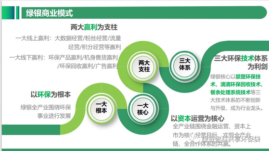 绿色银行生物降解环保袋自助机项目介绍插图16