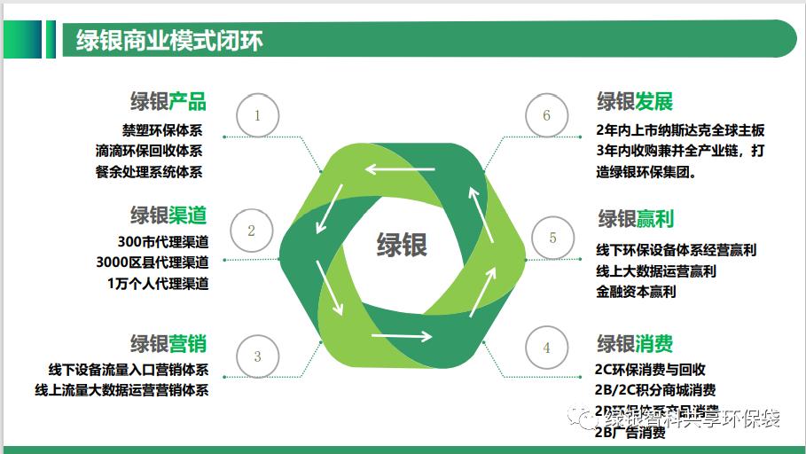 绿色银行生物降解环保袋自助机项目介绍插图17