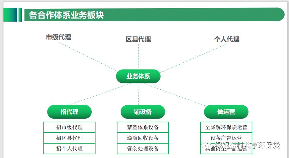 绿色银行生物降解环保袋自助机项目介绍插图22