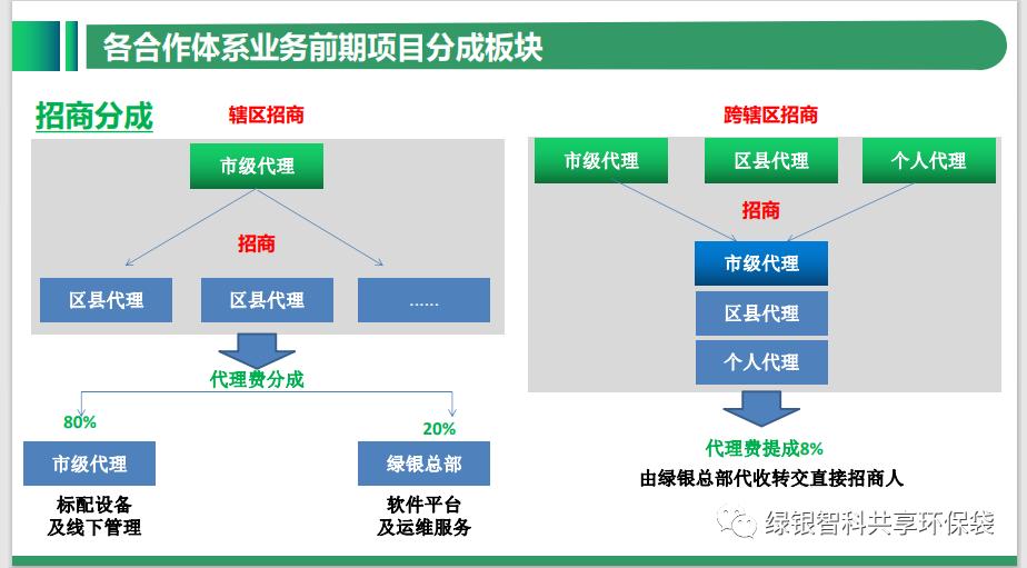 绿色银行生物降解环保袋自助机项目介绍插图23