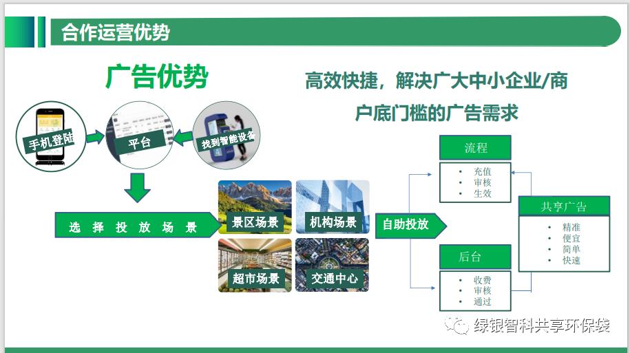 绿色银行生物降解环保袋自助机项目介绍插图27