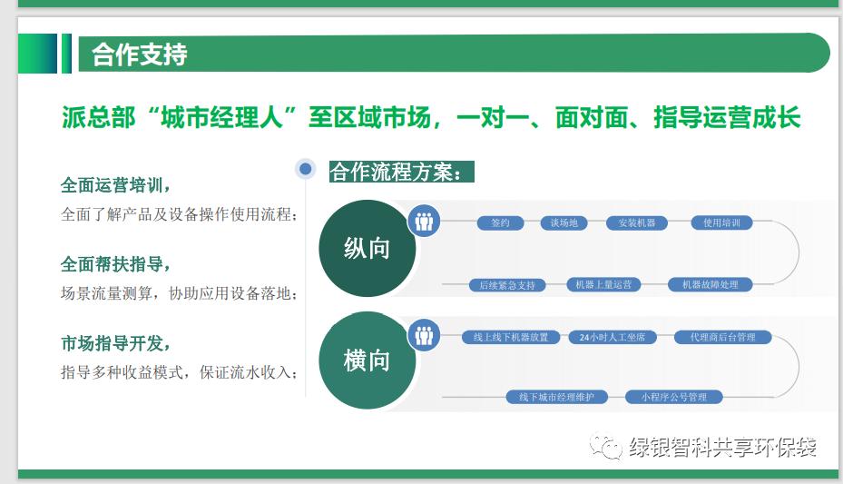 绿色银行生物降解环保袋自助机项目介绍插图29